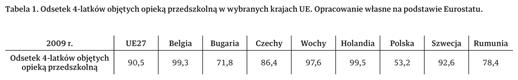Tabela 1.: Odsetek 4-latków objętych opieką przedszkolną wwybranych krajach UE. Opracowanie własne napodstawie Eurostatu.