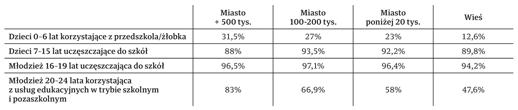 """Tabela 2.: Odsetek osób uczęszczających doplacówek edukacyjnych, wedle grup wiekowych, w2009r. Opracowanie własne napodstawie """"Diagnoza społeczna 2009r.""""."""